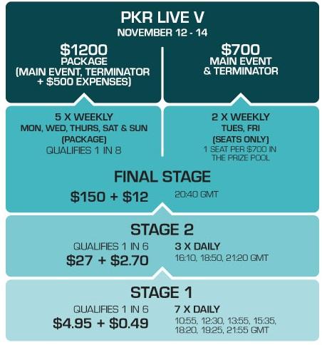 Struture tournoi Pkr Live