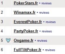Classements des salles de poker en ligne par Pokerscout