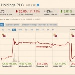 Chute de l'action en bourse de 888 holdings